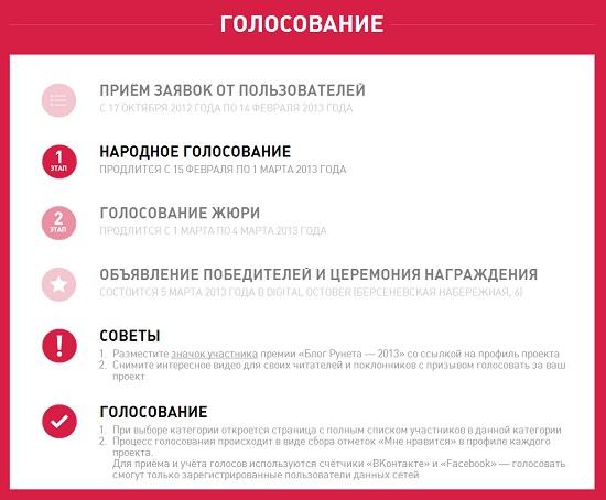 Голосование за лучший блог рунета 2013