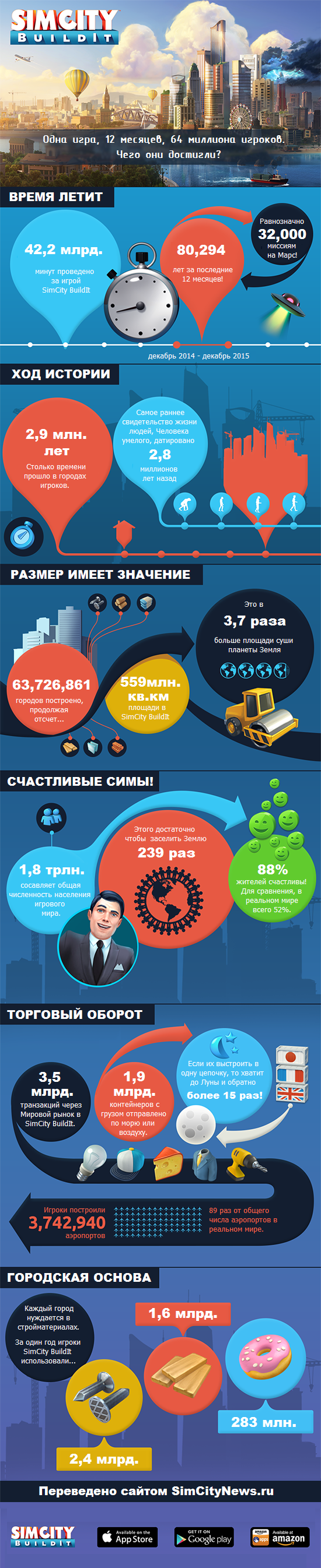 SimCity BuildIt infographic